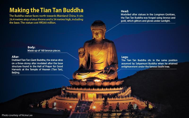 Nong Ping Tian Tan Buddha